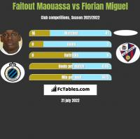 Faitout Maouassa vs Florian Miguel h2h player stats