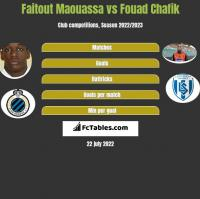 Faitout Maouassa vs Fouad Chafik h2h player stats