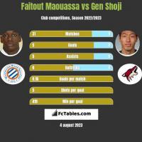 Faitout Maouassa vs Gen Shoji h2h player stats