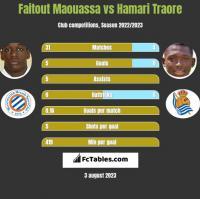 Faitout Maouassa vs Hamari Traore h2h player stats