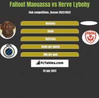 Faitout Maouassa vs Herve Lybohy h2h player stats