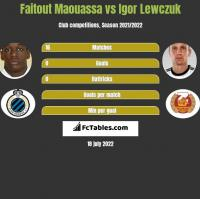 Faitout Maouassa vs Igor Lewczuk h2h player stats