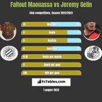 Faitout Maouassa vs Jeremy Gelin h2h player stats