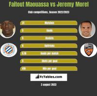Faitout Maouassa vs Jeremy Morel h2h player stats