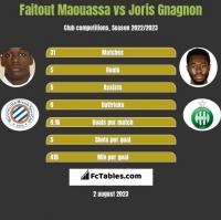 Faitout Maouassa vs Joris Gnagnon h2h player stats