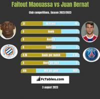 Faitout Maouassa vs Juan Bernat h2h player stats