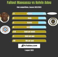 Faitout Maouassa vs Kelvin Adou h2h player stats