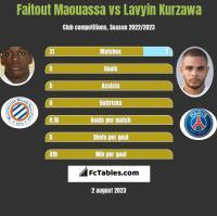 Faitout Maouassa vs Lavyin Kurzawa h2h player stats