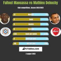 Faitout Maouassa vs Mathieu Debuchy h2h player stats