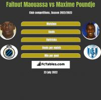 Faitout Maouassa vs Maxime Poundje h2h player stats