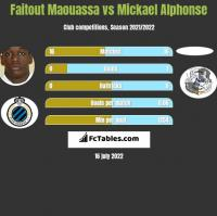 Faitout Maouassa vs Mickael Alphonse h2h player stats