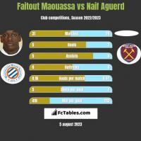 Faitout Maouassa vs Naif Aguerd h2h player stats