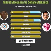 Faitout Maouassa vs Sofiane Alakouch h2h player stats