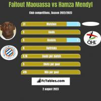 Faitout Maouassa vs Hamza Mendyl h2h player stats