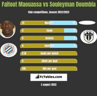 Faitout Maouassa vs Souleyman Doumbia h2h player stats