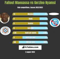 Faitout Maouassa vs Gerzino Nyamsi h2h player stats