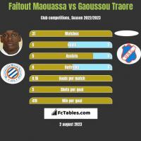 Faitout Maouassa vs Gaoussou Traore h2h player stats
