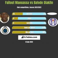 Faitout Maouassa vs Bafode Diakite h2h player stats
