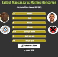 Faitout Maouassa vs Mathieu Goncalves h2h player stats