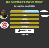 Faiz Selemani vs Charles Morren h2h player stats