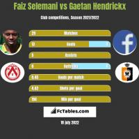 Faiz Selemani vs Gaetan Hendrickx h2h player stats
