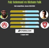 Faiz Selemani vs Hicham Faik h2h player stats