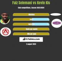 Faiz Selemani vs Kevin Kis h2h player stats