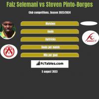 Faiz Selemani vs Steven Pinto-Borges h2h player stats