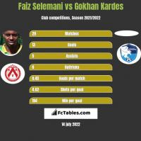 Faiz Selemani vs Gokhan Kardes h2h player stats