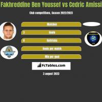 Fakhreddine Ben Youssef vs Cedric Amissi h2h player stats