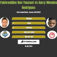 Fakhreddine Ben Youssef vs Garry Mendes Rodrigues h2h player stats