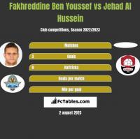 Fakhreddine Ben Youssef vs Jehad Al Hussein h2h player stats