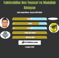 Fakhreddine Ben Youssef vs Madallah Alolayan h2h player stats