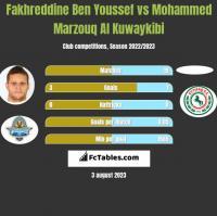Fakhreddine Ben Youssef vs Mohammed Marzouq Al Kuwaykibi h2h player stats