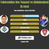 Fakhreddine Ben Youssef vs Abdulmajeed Al-Swat h2h player stats