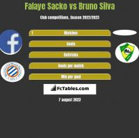 Falaye Sacko vs Bruno Silva h2h player stats