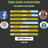 Falaye Sacko vs Bruno Viana h2h player stats