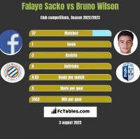 Falaye Sacko vs Bruno Wilson h2h player stats