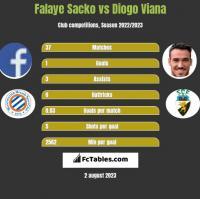 Falaye Sacko vs Diogo Viana h2h player stats