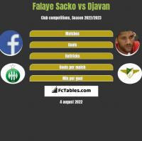 Falaye Sacko vs Djavan h2h player stats