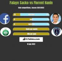 Falaye Sacko vs Florent Hanin h2h player stats