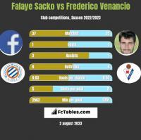 Falaye Sacko vs Frederico Venancio h2h player stats