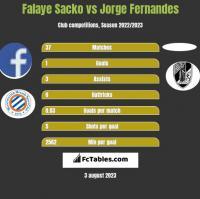 Falaye Sacko vs Jorge Fernandes h2h player stats