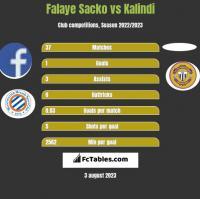 Falaye Sacko vs Kalindi h2h player stats