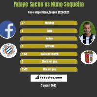 Falaye Sacko vs Nuno Sequeira h2h player stats