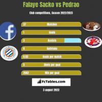 Falaye Sacko vs Pedrao h2h player stats