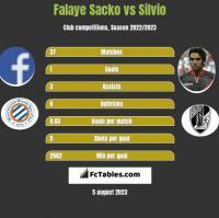 Falaye Sacko vs Silvio h2h player stats