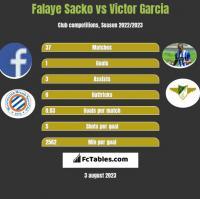 Falaye Sacko vs Victor Garcia h2h player stats