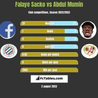 Falaye Sacko vs Abdul Mumin h2h player stats