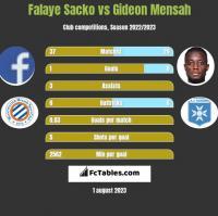 Falaye Sacko vs Gideon Mensah h2h player stats